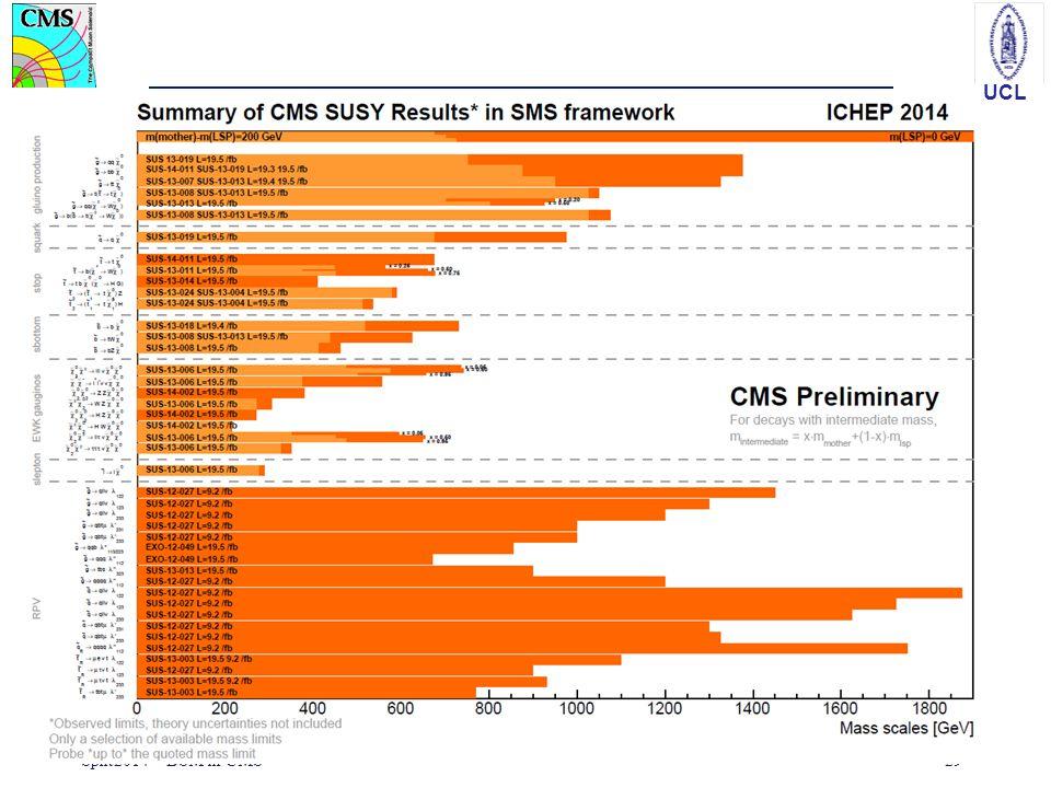 UCL Split2014 – BSM in CMS29