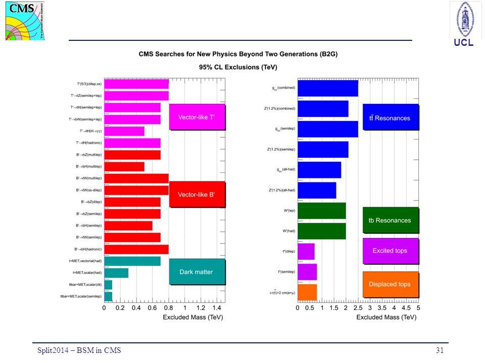 UCL Split2014 – BSM in CMS31