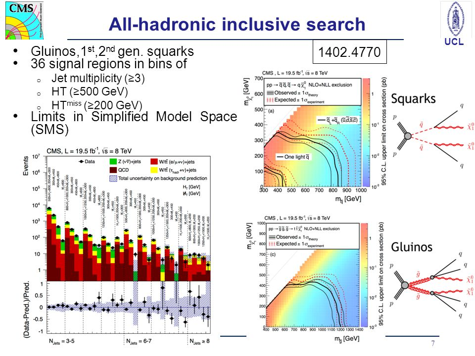 UCL All-hadronic inclusive search Gluinos,1 st,2 nd gen. squarks 36 signal regions in bins of o Jet multiplicity (≥3) o HT (≥500 GeV) o HT miss (≥200