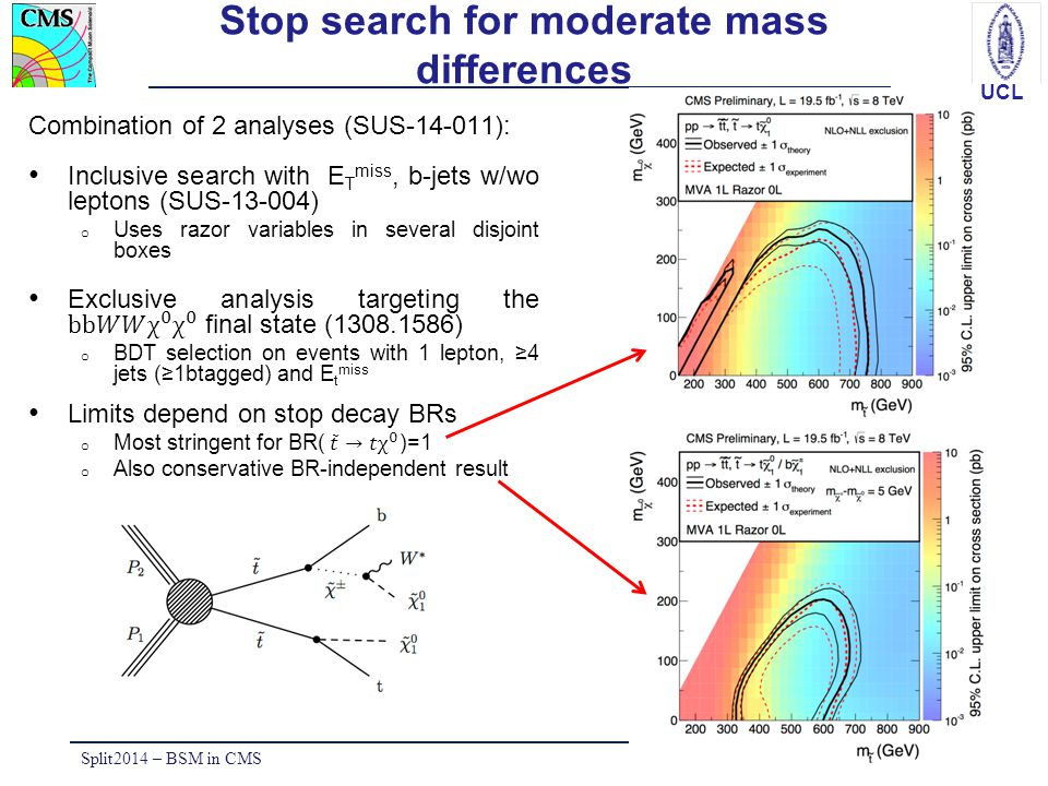 UCL Stop search: filling the gaps Monojet dedicated analysis (SUS-13- 009) o ISR can induce high E T miss and relatively soft charm jets o E t miss >250 GeV; o p T (j 1 )>110 GeV Split2014 – BSM in CMS10