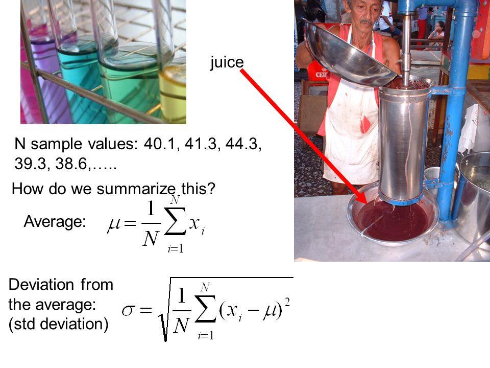 juice N sample values: 40.1, 41.3, 44.3, 39.3, 38.6,…..