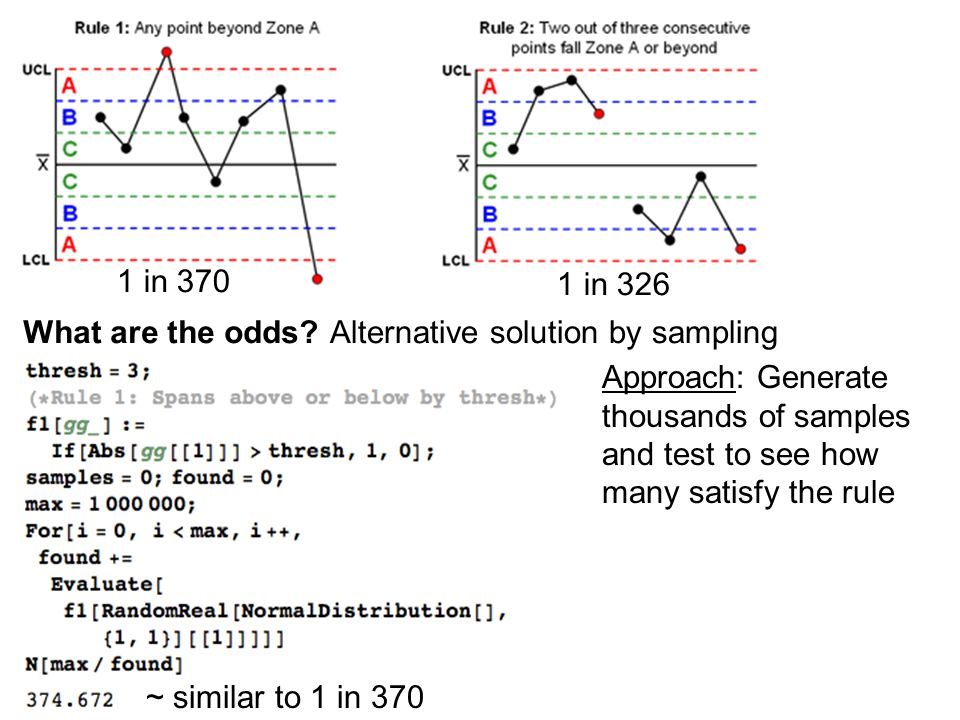 What are the odds?Alternative solution by sampling 1 in 370 1 in 326 Approach: Generate thousands of samples and test to see how many satisfy the rule ~ similar to 1 in 370
