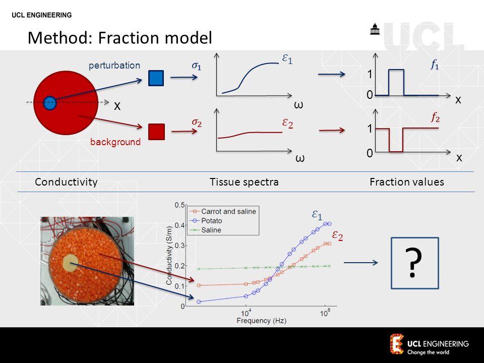 x ω background perturbation x 1 1 0 0 x ω Method: Fraction model .