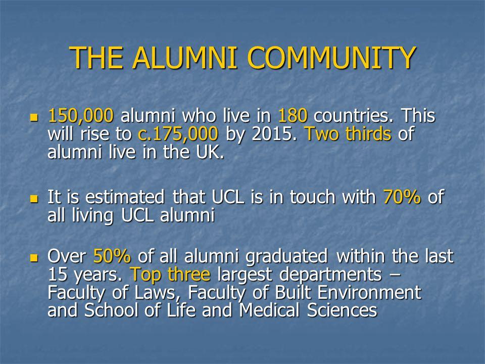 THE ALUMNI COMMUNITY 150,000 alumni who live in 180 countries.
