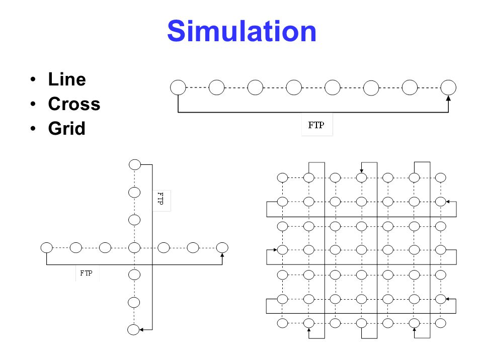 Simulation Line Cross Grid