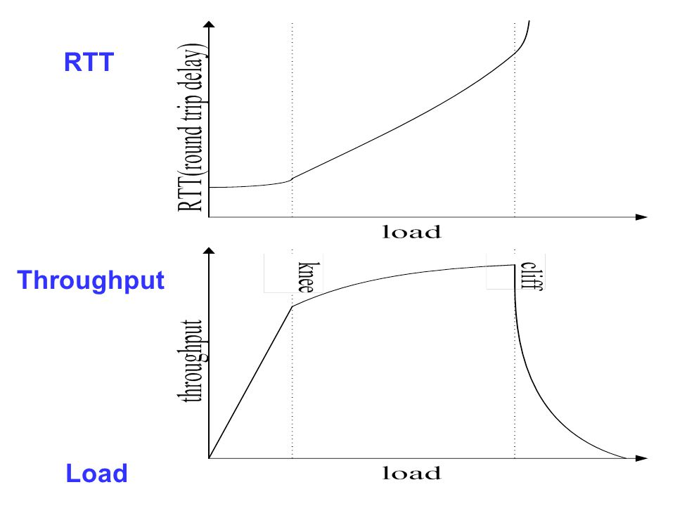 RTT Load Throughput