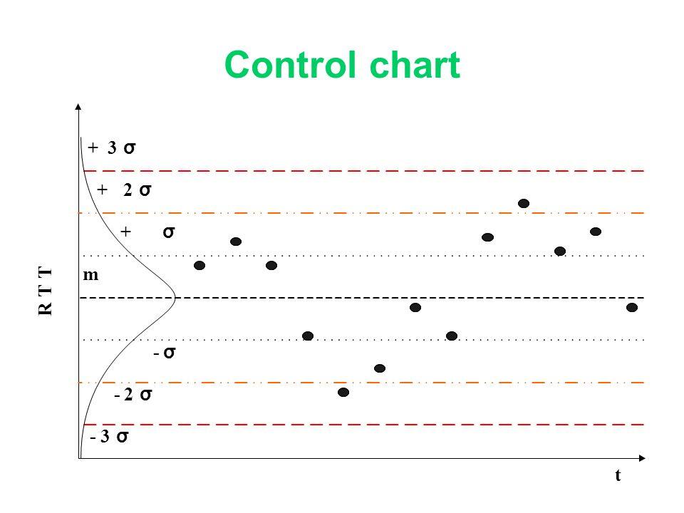 Control chart R T T t m -3 σ +3 σ + σ +2 σ - σ -2 σ