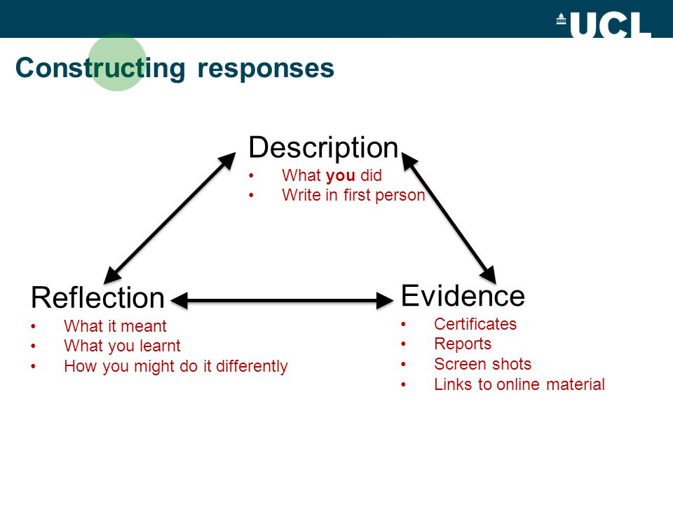 Constructing responses Description What you did Write in first person Evidence Certificates Reports Screen shots Links to online material Reflection What it meant What you learnt How you might do it differently