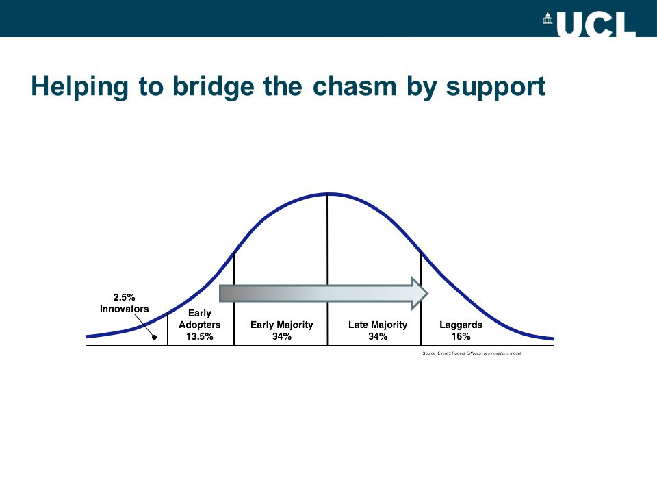 Helping to bridge the chasm by support