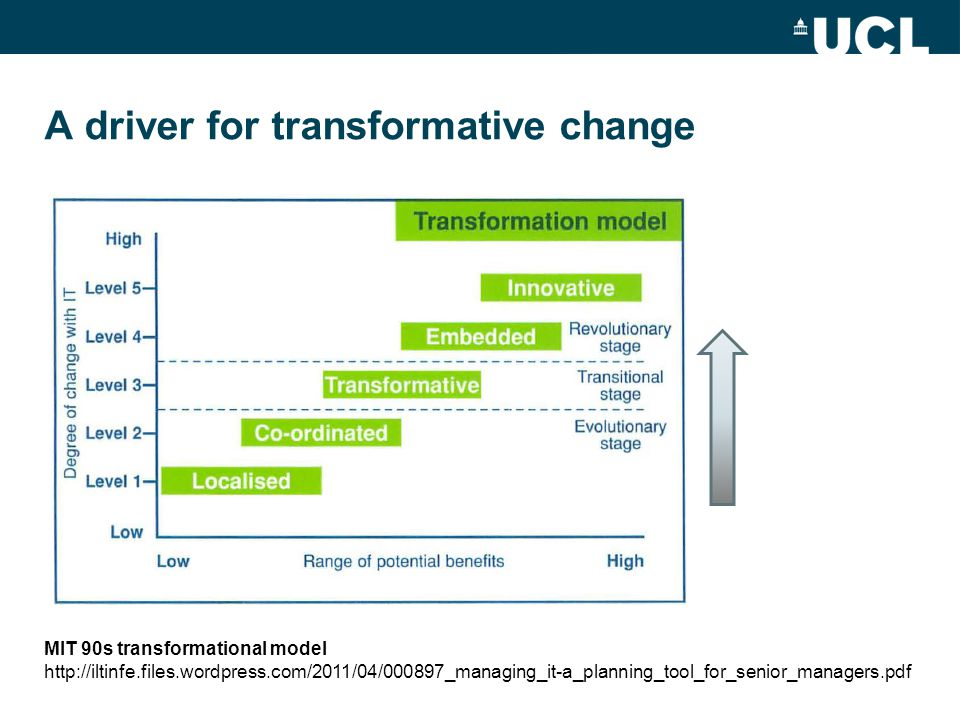A driver for transformative change MIT 90s transformational model http://iltinfe.files.wordpress.com/2011/04/000897_managing_it-a_planning_tool_for_se
