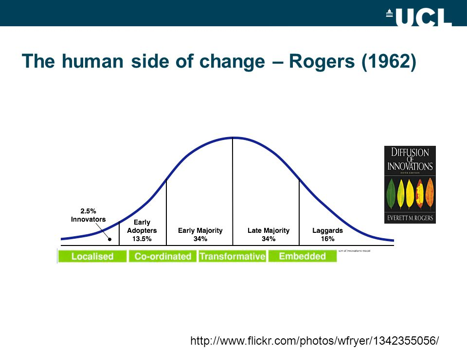 The human side of change – Rogers (1962) http://www.flickr.com/photos/wfryer/1342355056/
