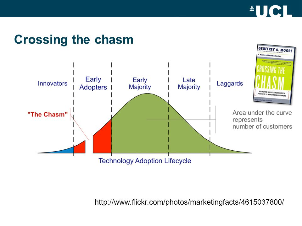Did UCL cross the chasm in 2010.