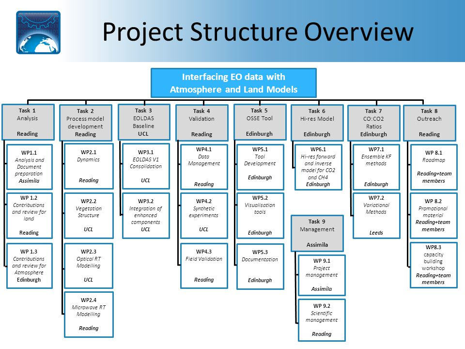 Project Structure Overview Interfacing EO data with Atmosphere and Land Models Task 1 Analysis Reading Task 2 Process model development Reading Task 3 EOLDAS Baseline UCL Task 4 Validation Reading Task 8 Outreach Reading Task 9 Management Assimila WP2.4 Microwave RT Modelling Reading WP2.3 Optical RT Modelling UCL WP2.2 Vegetation Structure UCL WP2.1 Dynamics Reading WP 1.3 Contributions and review for Atmosphere Edinburgh WP 1.2 Contributions and review for land Reading WP1.1 Analysis and Document preparation Assimila WP3.2 Integration of enhanced components UCL WP3.1 EOLDAS V1 Consolidation UCL WP4.3 Field Validation Reading WP4.2 Synthetic experiments UCL WP4.1 Data Management Reading WP8.3 capacity building workshop Reading+team members WP 8.2 Promotional material Reading+team members WP 8.1 Roadmap Reading+team members WP 9.2 Scientific management Reading WP 9.1 Project management Assimila Task 7 CO:CO2 Ratios Edinburgh Task 6 Hi-res Model Edinburgh Task 5 OSSE Tool Edinburgh WP5.1 Tool Development Edinburgh WP5.2 Visualisation tools Edinburgh WP6.1 Hi-res forward and inverse model for CO2 and CH4 Edinburgh WP7.1 Ensemble KF methods Edinburgh WP7.2 Variational Methods Leeds WP5.3 Documentation Edinburgh