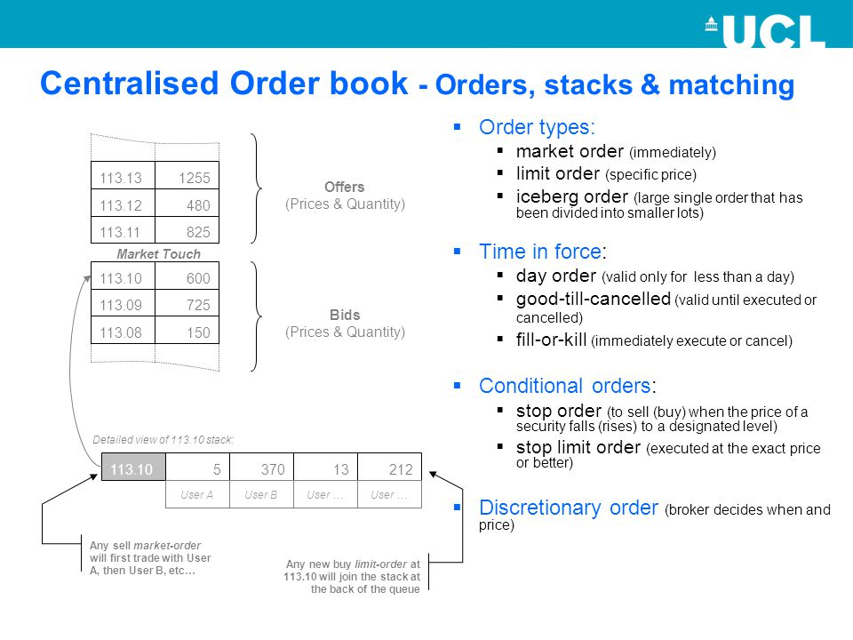 Centralised Order book - Orders, stacks & matching  Order types:  market order (immediately)  limit order (specific price)  iceberg order (large single order that has been divided into smaller lots)  Time in force:  day order (valid only for less than a day)  good-till-cancelled (valid until executed or cancelled)  fill-or-kill (immediately execute or cancel)  Conditional orders:  stop order (to sell (buy) when the price of a security falls (rises) to a designated level)  stop limit order (executed at the exact price or better)  Discretionary order (broker decides when and price) 113.131255 113.12480 113.11825 Offers (Prices & Quantity) 113.10600 113.09725 113.08150 Bids (Prices & Quantity) Market Touch 113.10 Detailed view of 113.10 stack: 537013212 User AUser BUser … Any new buy limit-order at 113.10 will join the stack at the back of the queue Any sell market-order will first trade with User A, then User B, etc…