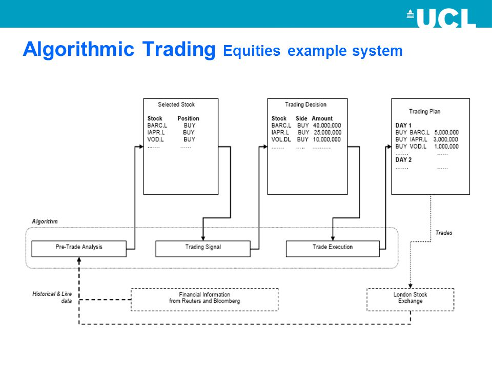 Algorithmic Trading Equities example system