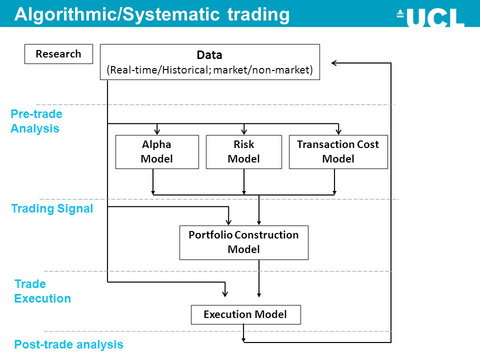 Algorithmic/Systematic trading Pre-trade Analysis Trading Signal Trade Execution Data (Real-time/Historical; market/non-market) Research Alpha Model R