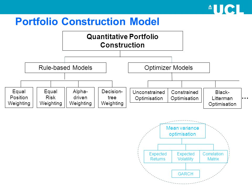 Portfolio Construction Model Quantitative Portfolio Construction Optimizer ModelsRule-based Models Alpha- driven Weighting Decision- tree Weighting Equal Position Weighting Equal Risk Weighting Mean variance optimisation Expected Returns Expected Volatility Correlation Matrix GARCH Unconstrained Optimisation Constrained Optimisation Black- Litterman Optimisation …