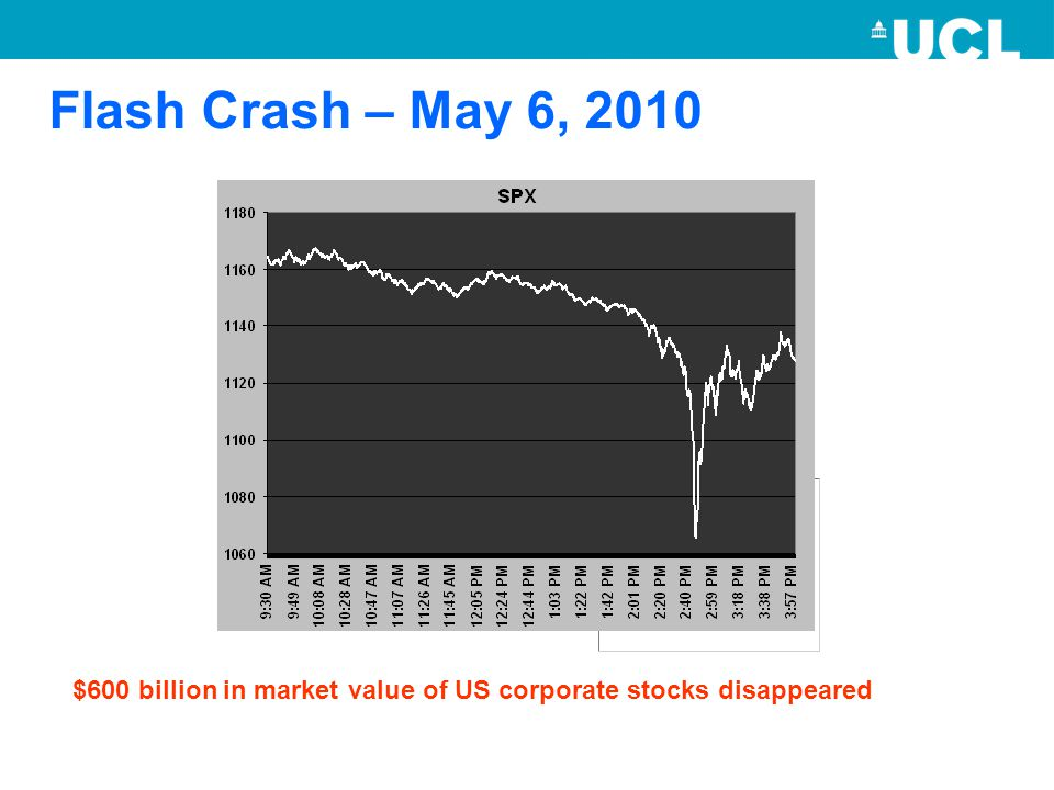 Flash Crash – May 6, 2010 $600 billion in market value of US corporate stocks disappeared