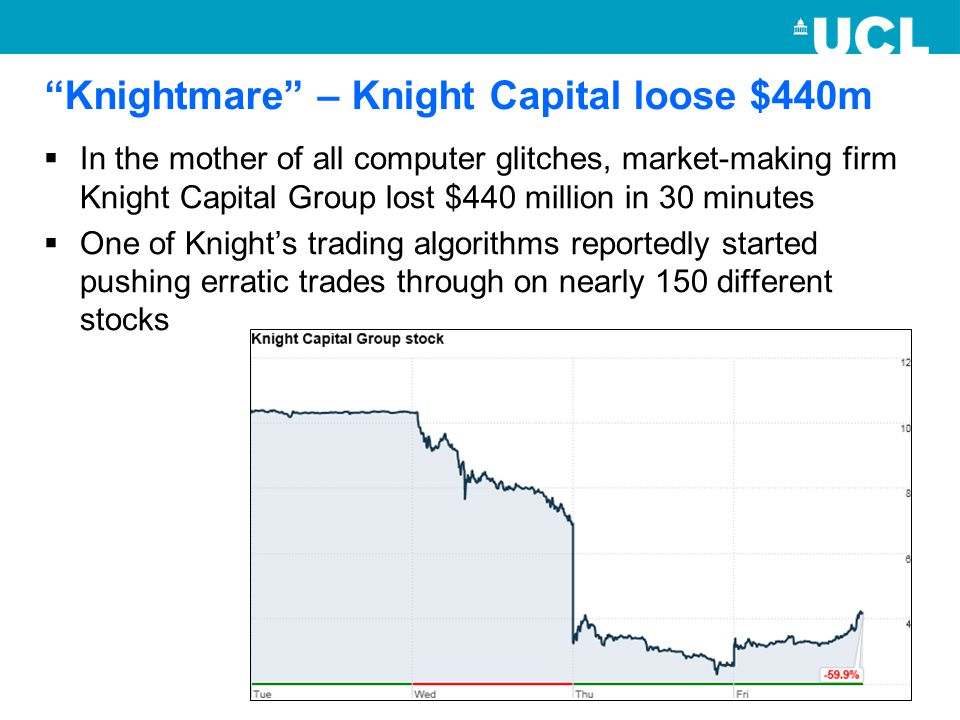 Knightmare – Knight Capital loose $440m  In the mother of all computer glitches, market-making firm Knight Capital Group lost $440 million in 30 minutes  One of Knight's trading algorithms reportedly started pushing erratic trades through on nearly 150 different stocks
