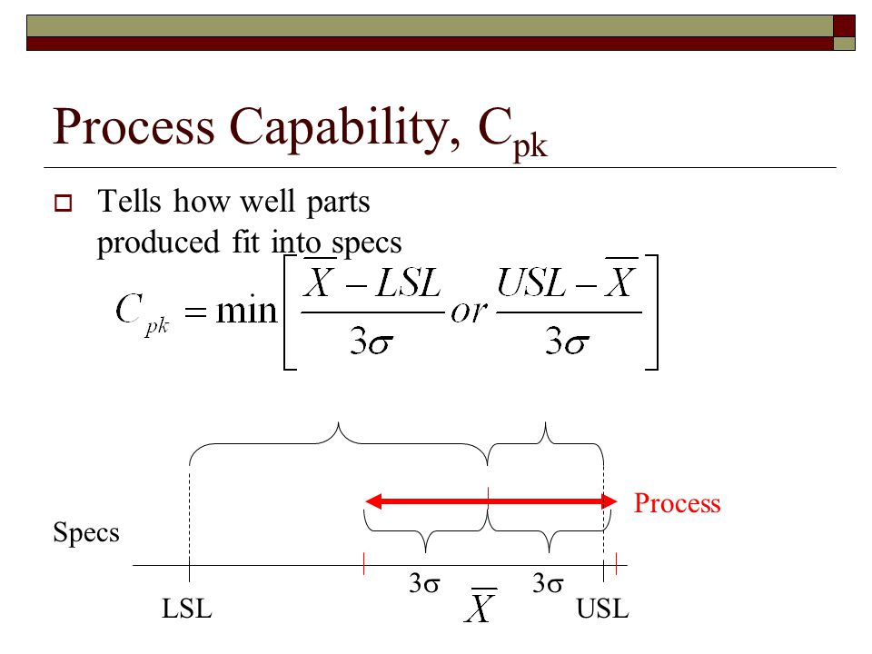 Process Capability, C pk  Tells how well parts produced fit into specs Process Specs 33 33 LSLUSL