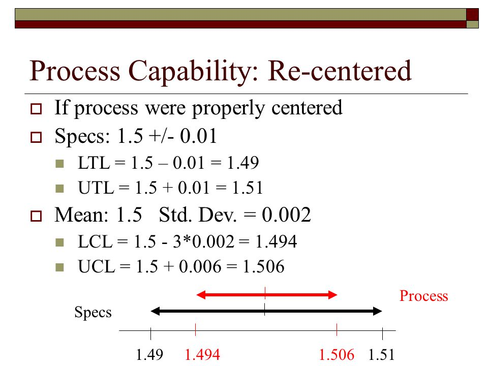 Process Capability: Re-centered  If process were properly centered  Specs: 1.5 +/- 0.01 LTL = 1.5 – 0.01 = 1.49 UTL = 1.5 + 0.01 = 1.51  Mean: 1.5 Std.