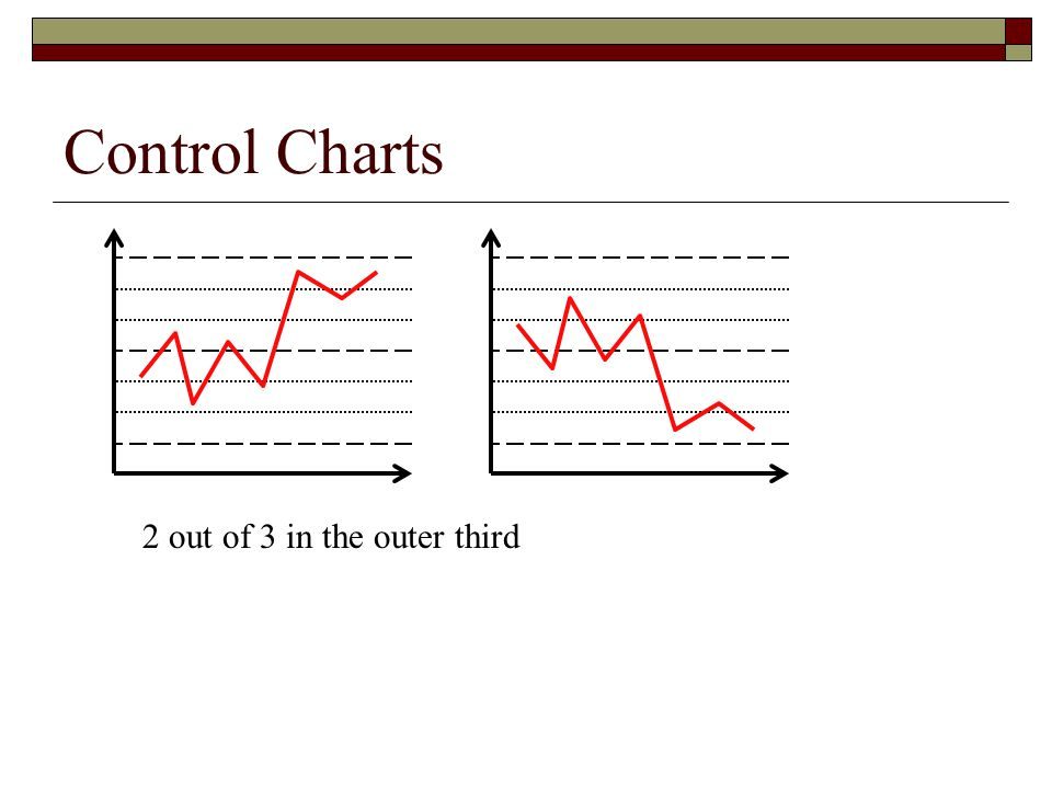 Control Charts 2 out of 3 in the outer third
