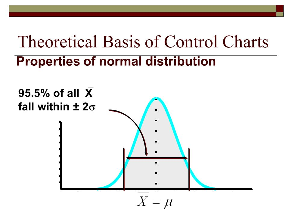 Theoretical Basis of Control Charts 95.5% of all  X fall within ± 2  Properties of normal distribution