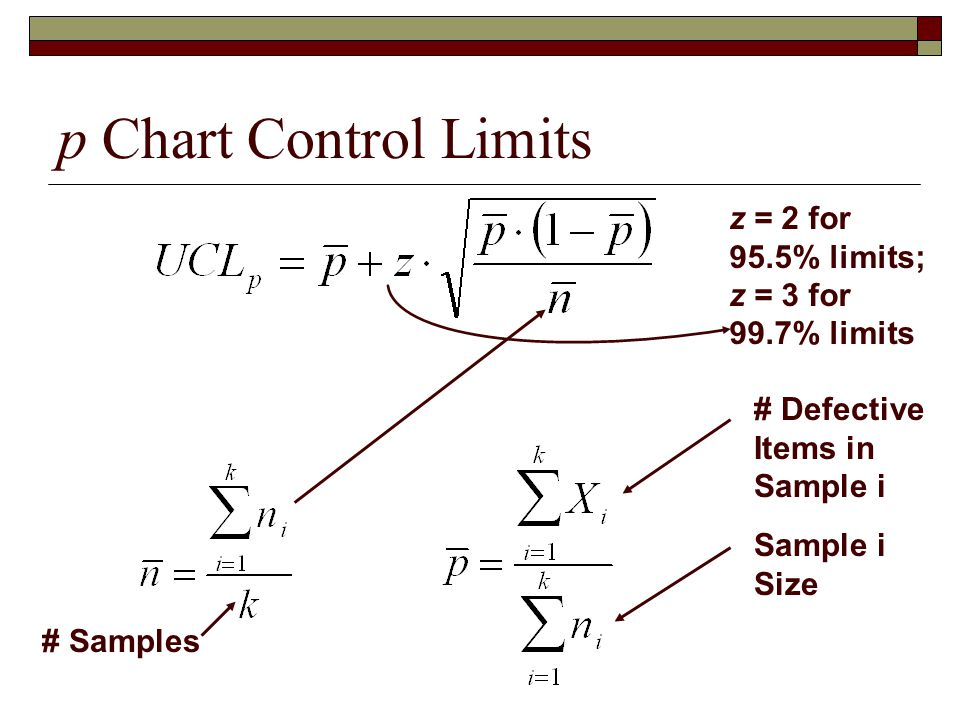 p Chart Control Limits # Defective Items in Sample i Sample i Size z = 2 for 95.5% limits; z = 3 for 99.7% limits # Samples