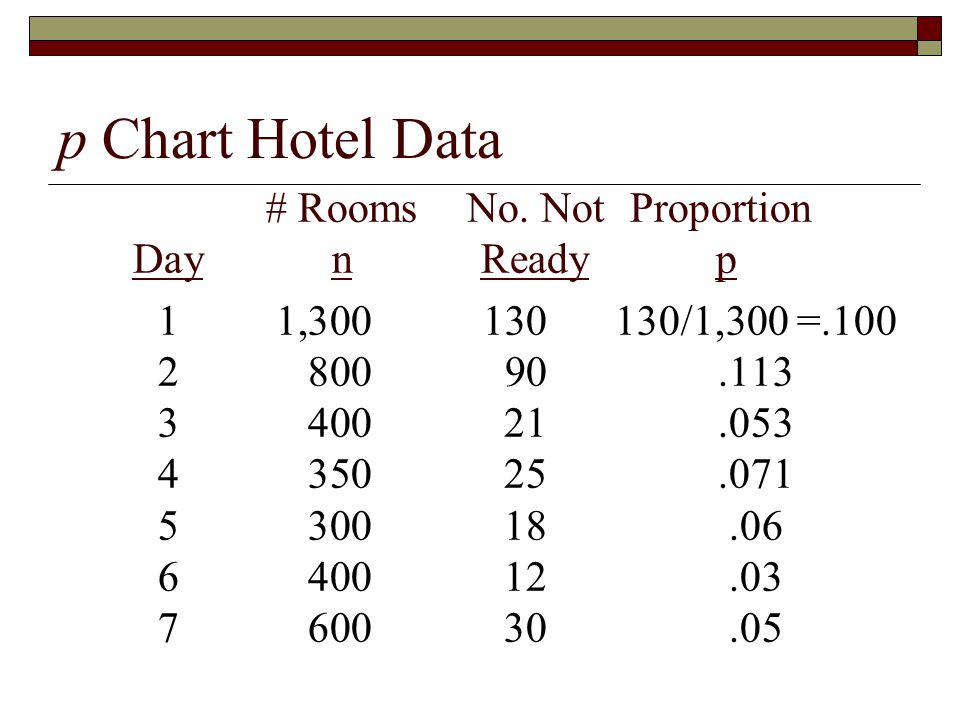 p Chart Hotel Data # RoomsNo.