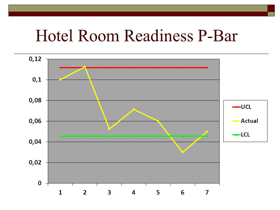 Hotel Room Readiness P-Bar