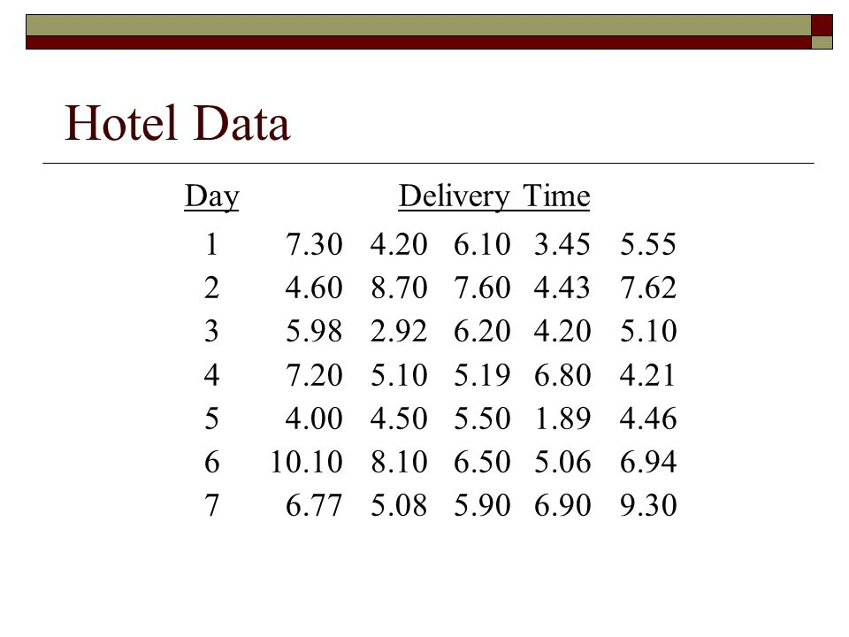 Hotel Data DayDelivery Time 17.304.206.103.455.55 24.608.707.604.437.62 35.982.926.204.205.10 47.205.105.196.804.21 54.004.505.501.894.46 610.108.106.505.066.94 76.775.085.906.909.30