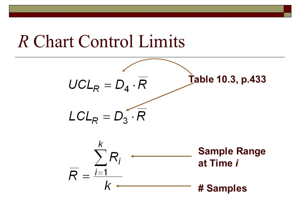 R Chart Control Limits Sample Range at Time i # Samples Table 10.3, p.433