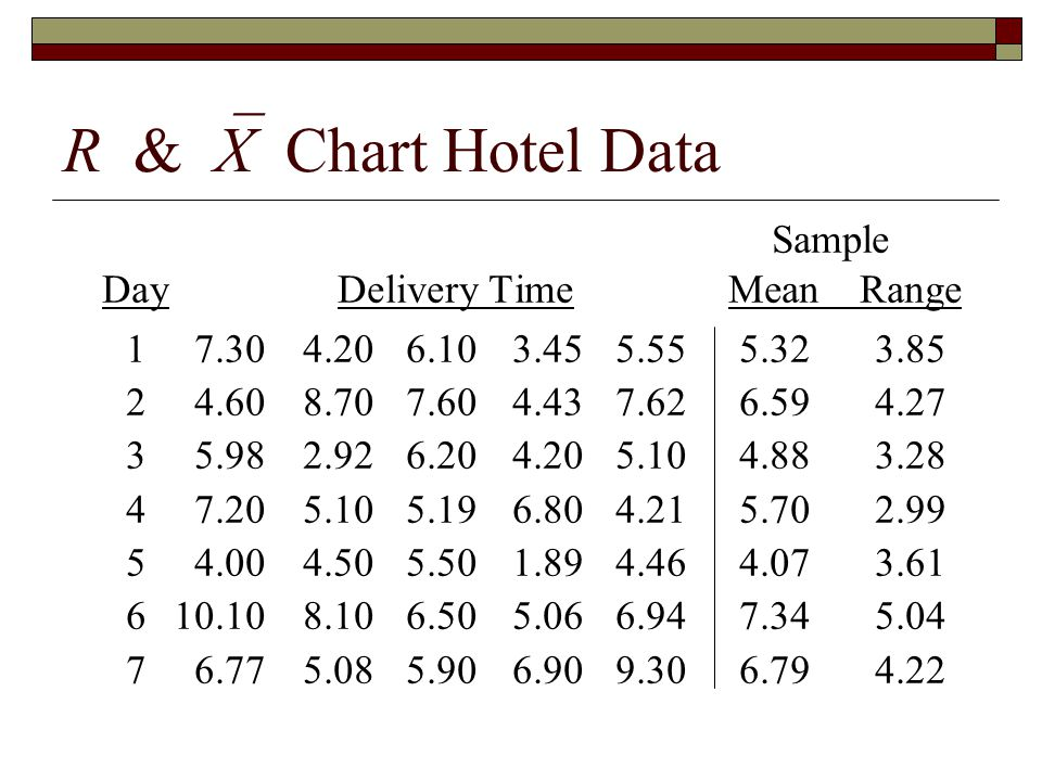 R &  X Chart Hotel Data Sample DayDelivery TimeMeanRange 17.304.206.103.455.555.323.85 24.608.707.604.437.626.594.27 35.982.926.204.205.104.883.28 47.205.105.196.804.215.702.99 54.004.505.501.894.464.073.61 610.108.106.505.066.947.345.04 76.775.085.906.909.306.794.22