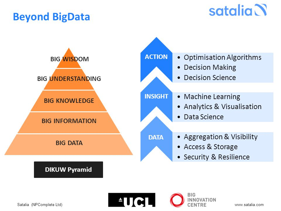 Satalia (NPComplete Ltd)www.satalia.com BIG WISDOM BIG UNDERSTANDING BIG KNOWLEDGE BIG INFORMATION BIG DATA DIKUW Pyramid Optimisation Algorithms Decision Making Decision Science Machine Learning Analytics & Visualisation Data Science Aggregation & Visibility Access & Storage Security & Resilience ACTION INSIGHT DATA Beyond BigData