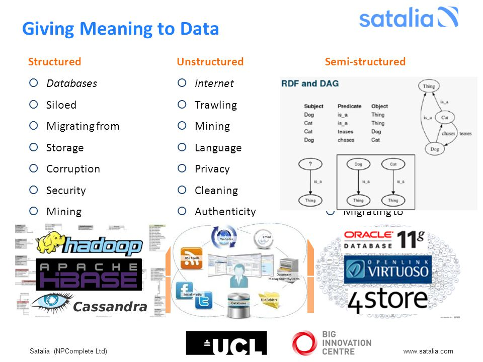 Satalia (NPComplete Ltd)www.satalia.com Giving Meaning to Data Structured  Databases  Siloed  Migrating from  Storage  Corruption  Security  Mining Unstructured  Internet  Trawling  Mining  Language  Privacy  Cleaning  Authenticity Semi-structured  Semantic Web  Tagging  Querying  Provenance  Mining  Storage  Migrating to