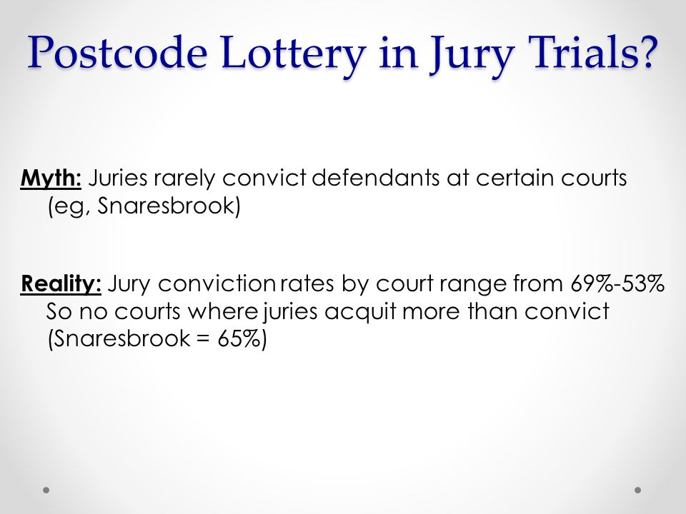 Myth: Juries rarely convict defendants at certain courts (eg, Snaresbrook) Reality: Jury conviction rates by court range from 69%-53% So no courts where juries acquit more than convict (Snaresbrook = 65%) Postcode Lottery in Jury Trials