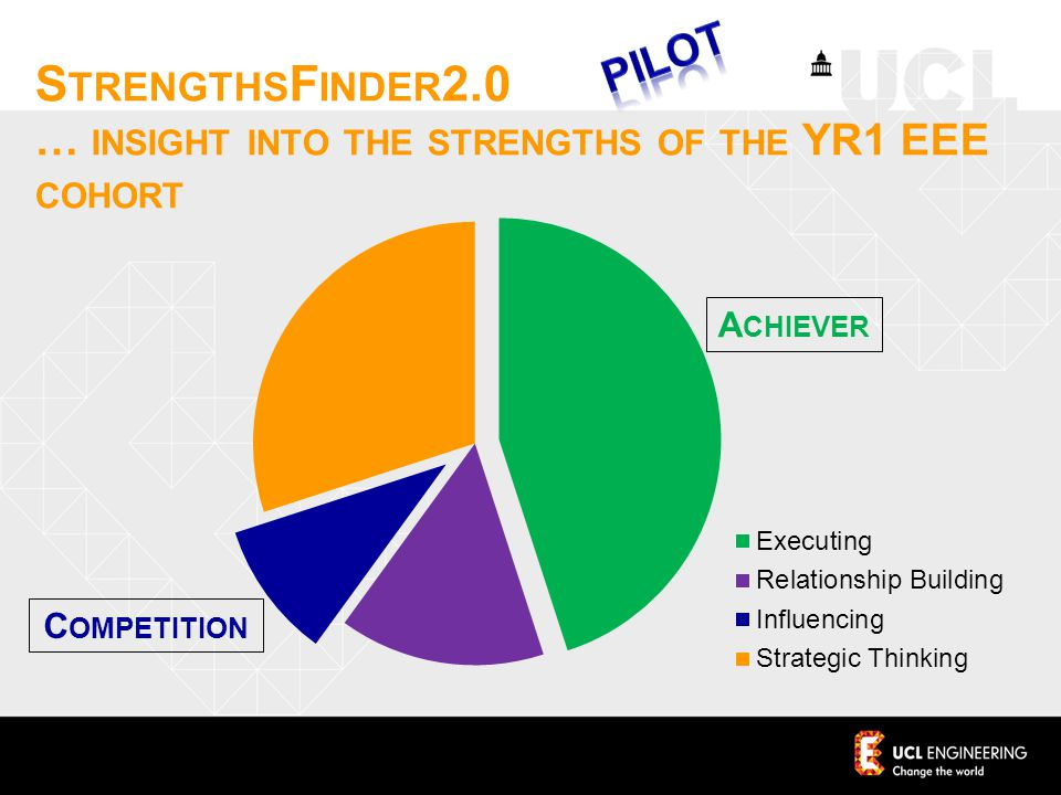 S TRENGTHS F INDER 2.0 … INSIGHT INTO THE STRENGTHS OF THE YR1 EEE COHORT A CHIEVER C OMPETITION