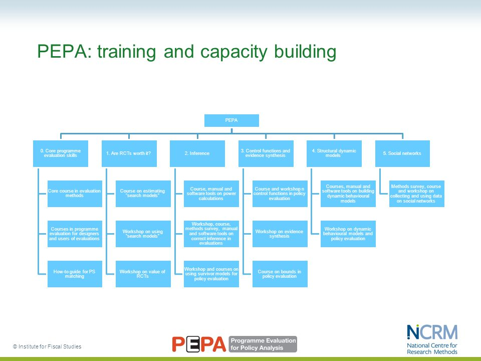 PEPA: training and capacity building PEPA 0. Core programme evaluation skills Core course in evaluation methods Courses in programme evaluation for de