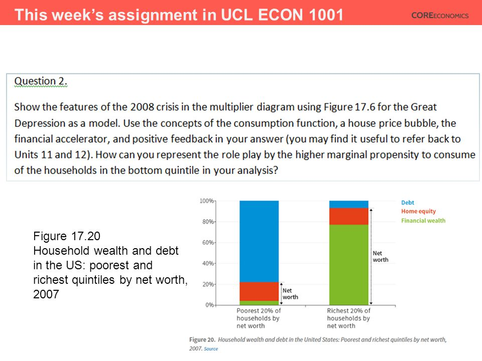 This week's assignment in UCL ECON 1001 Figure 17.20 Household wealth and debt in the US: poorest and richest quintiles by net worth, 2007