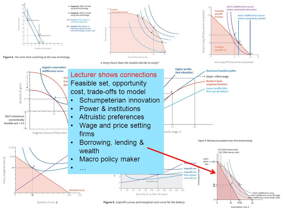 Lecturer shows connections Feasible set, opportunity cost, trade-offs to model Schumpeterian innovation Power & institutions Altruistic preferences Wage and price setting firms Borrowing, lending & wealth Macro policy maker …