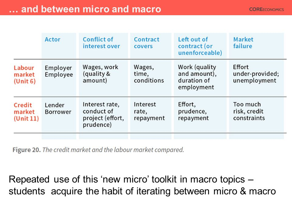 … and between micro and macro Repeated use of this 'new micro' toolkit in macro topics – students acquire the habit of iterating between micro & macro