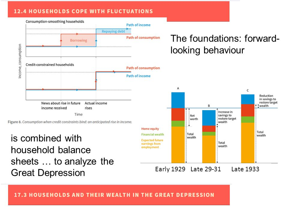 The foundations: forward- looking behaviour is combined with household balance sheets … to analyze the Great Depression Early 1929 Late 29-31 Late 1933