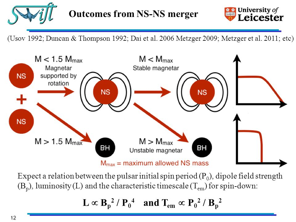 12 Outcomes from NS-NS merger Expect a relation between the pulsar initial spin period (P 0 ), dipole field strength (B p ), luminosity (L) and the characteristic timescale (T em ) for spin-down: L  B p 2 / P 0 4 and T em  P 0 2 / B p 2 (Usov 1992; Duncan & Thompson 1992; Dai et al.