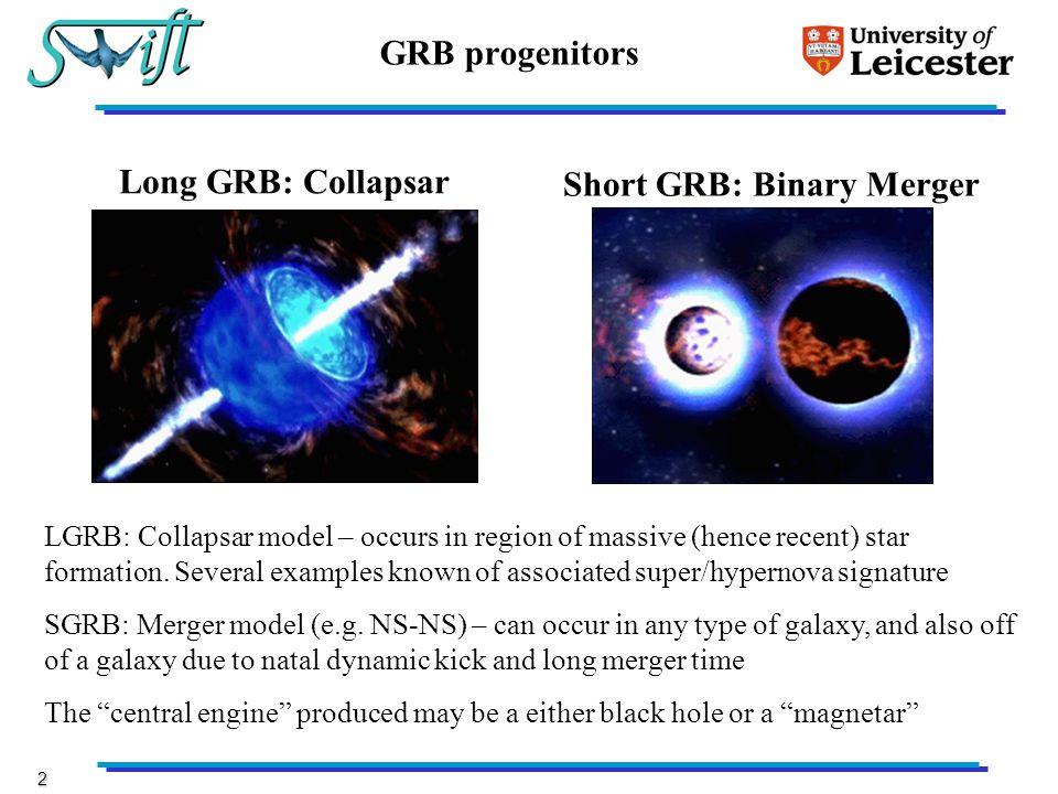 2 GRB progenitors Long GRB: Collapsar Short GRB: Binary Merger LGRB: Collapsar model – occurs in region of massive (hence recent) star formation.