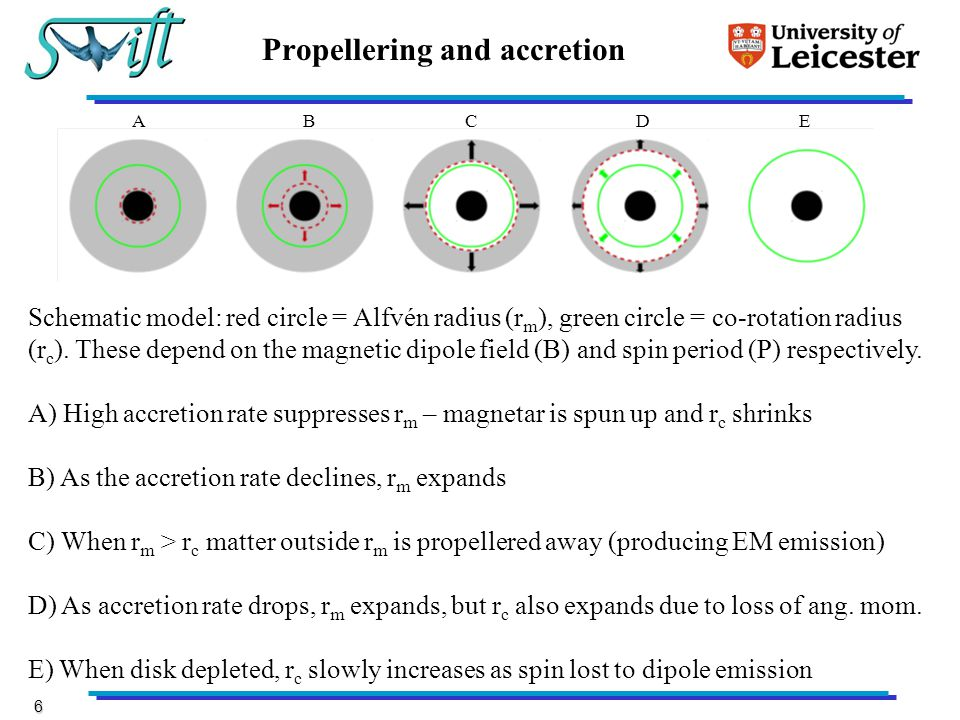 7 Example fits using propellering (P) plus dipole spin-down (D) Assumed 40% EM propeller efficiency; 5% for dipole; <0.9c ejection velocity; exponential fallback rate fits better than power-law (Fernández and Metzger 2013) P D Poor fit at late times; maybe B varies?