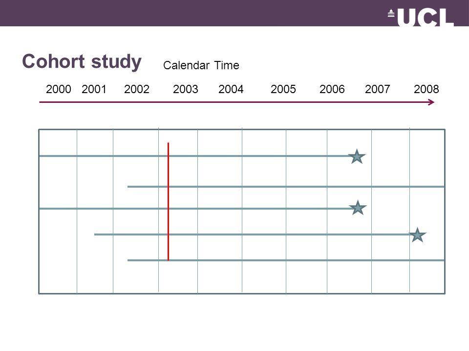 Cohort study Calendar Time 2000 2001 2002 2003 2004 2005 2006 2007 2008