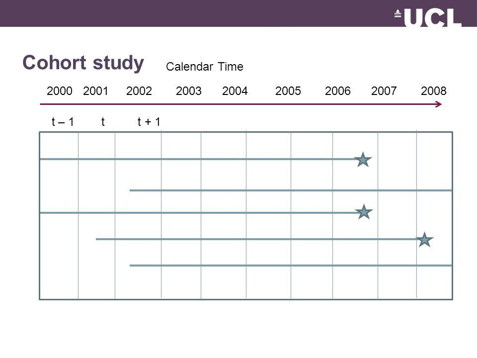 Cohort study Calendar Time 2000 2001 2002 2003 2004 2005 2006 2007 2008 t – 1 t t + 1