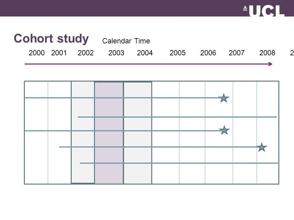 Cohort study Calendar Time 2000 2001 2002 2003 2004 2005 2006 2007 2008 2009