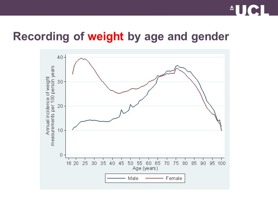 Recording of weight by age and gender