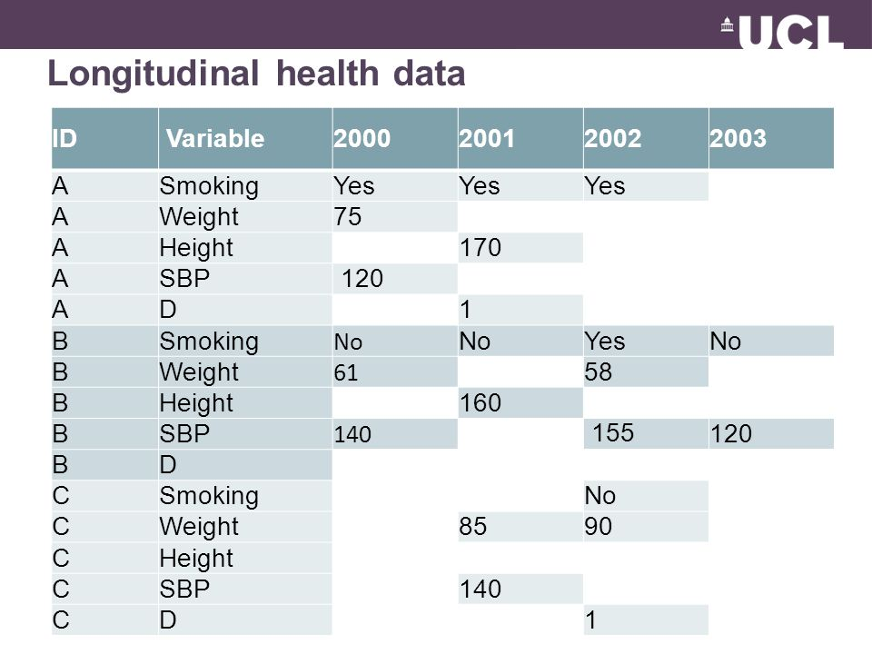 Longitudinal health data ID Variable2000200120022003 ASmokingYes AWeight75 AHeight 170 ASBP 120 AD 1 BSmoking No YesNo BWeight 61 58 BHeight160 BSBP 1